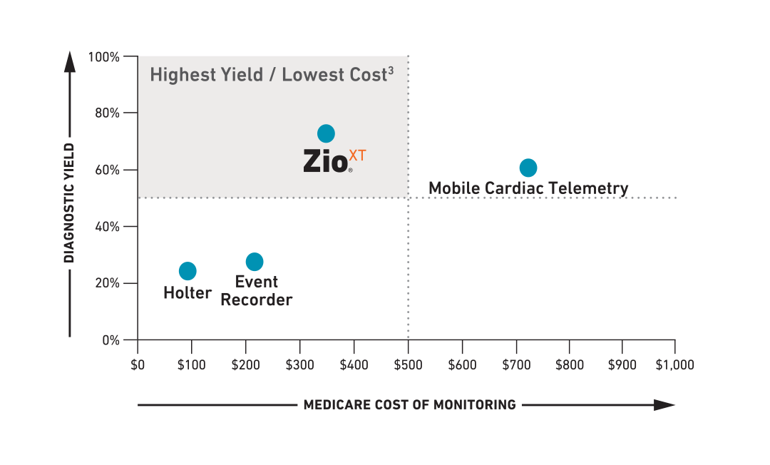 High yield / low cost